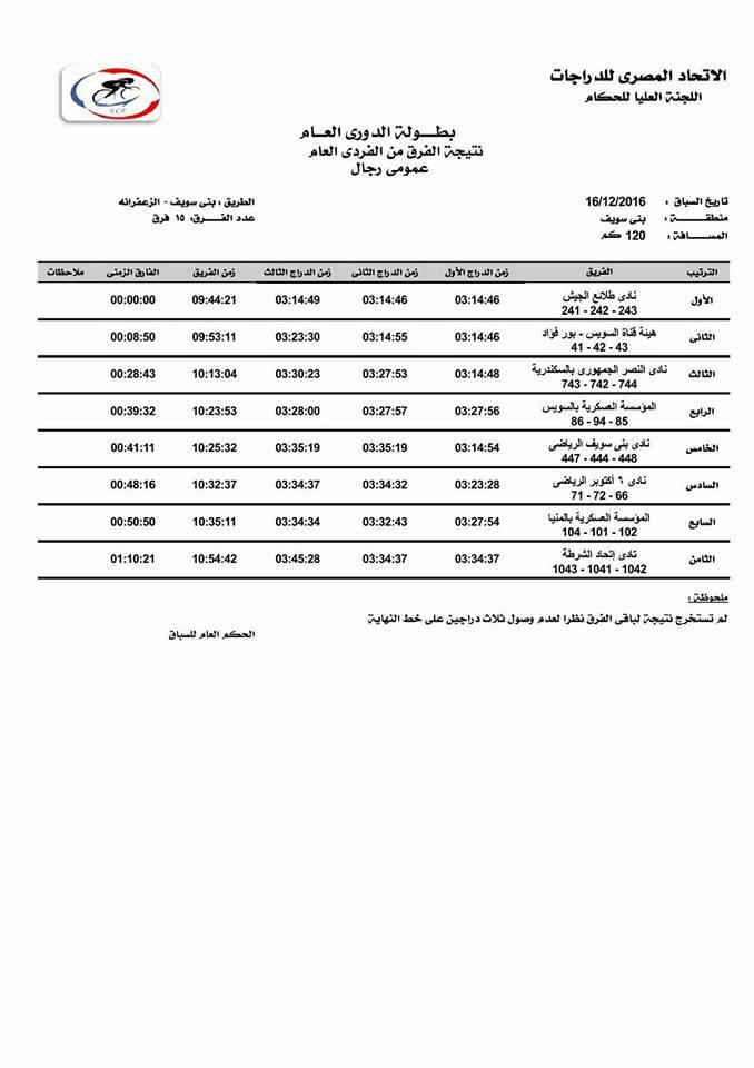 نتيجه بطولة الدوري العام بمنطقة بني سويف