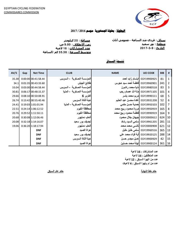 نتيجه بطولة الجمهورية التي أقيمت بمحافظة بورسعيد